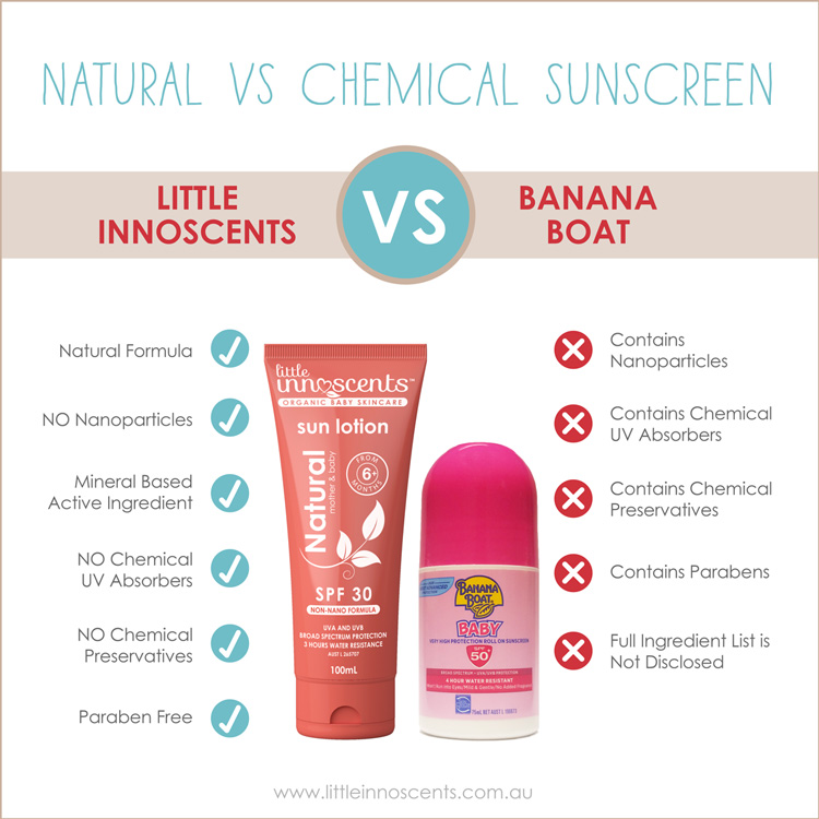 Natural versus chemical sunscreen